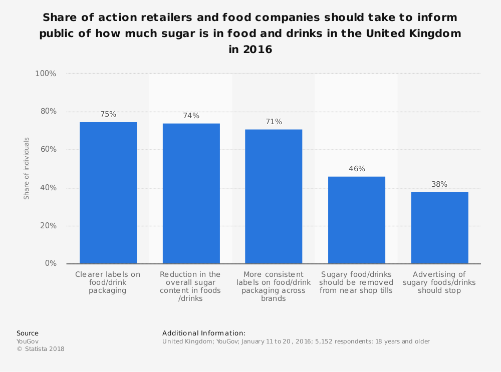 Statistic: Share of action retailers and food companies should take to inform public of how much sugar is in food and drinks in the United Kingdom in 2016 | Statista