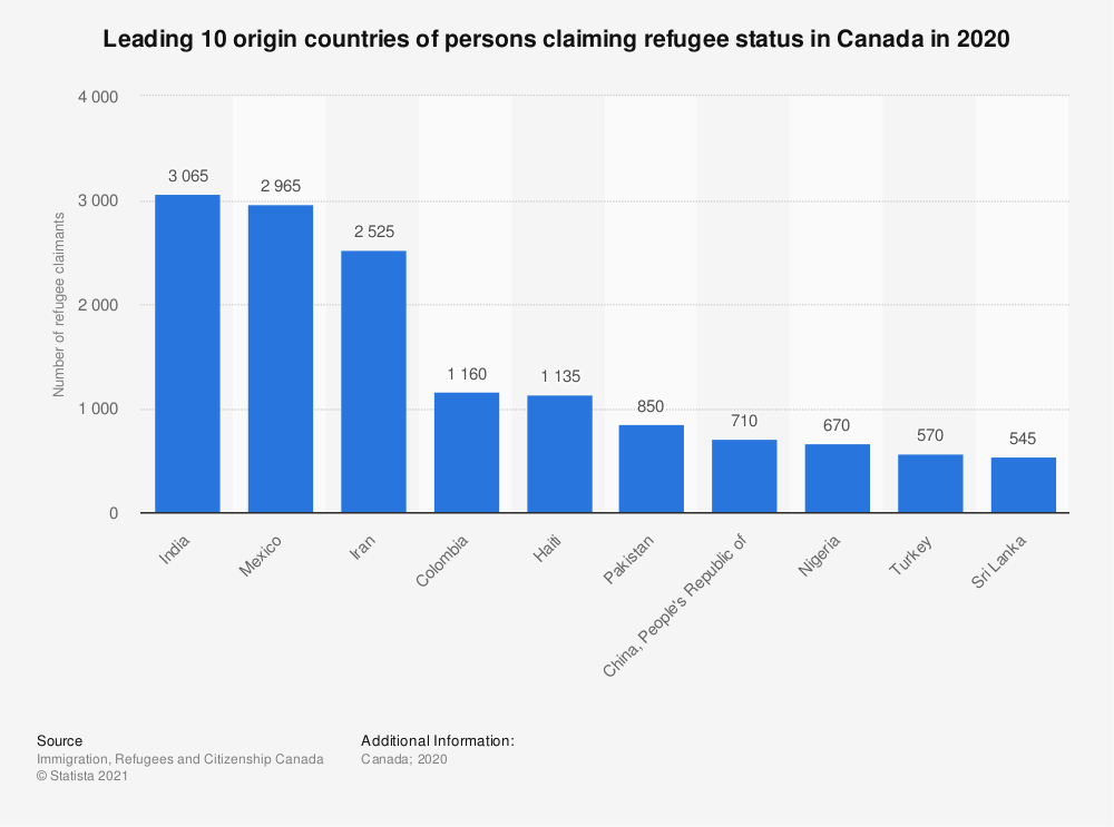 Statistic: Top 10 origin countries of persons claiming refugee status in Canada in 2016 | Statista