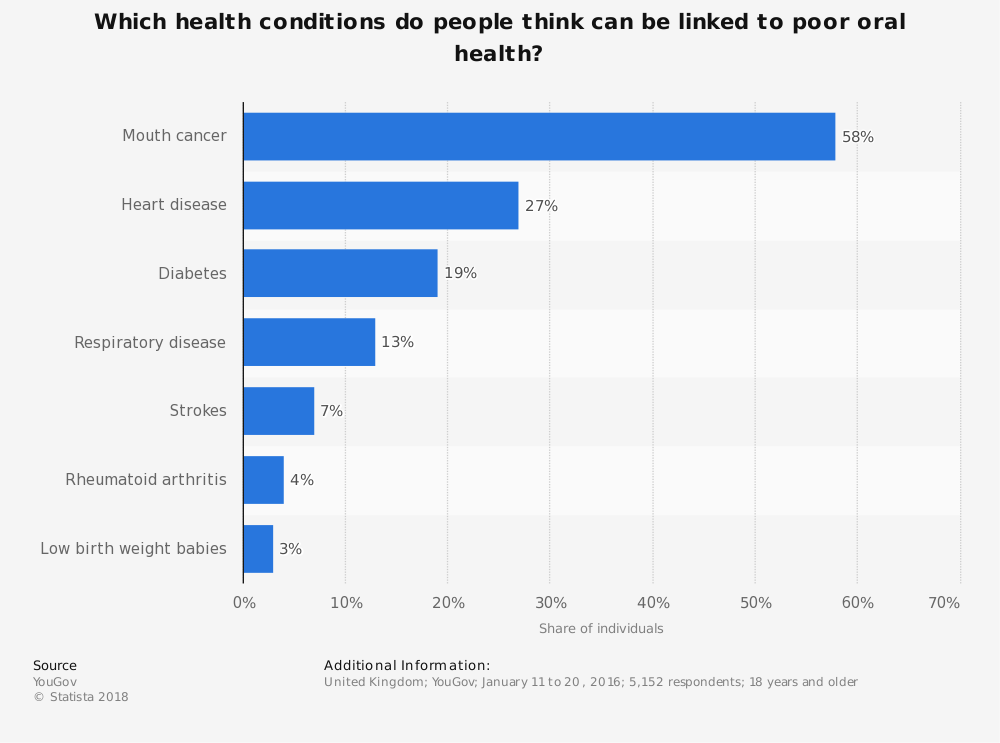 Statistic: Which health conditions do people think can be linked to poor oral health? | Statista