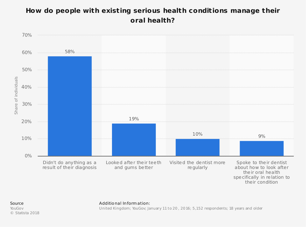 Statistic: How do people with existing serious health conditions manage their oral health? | Statista