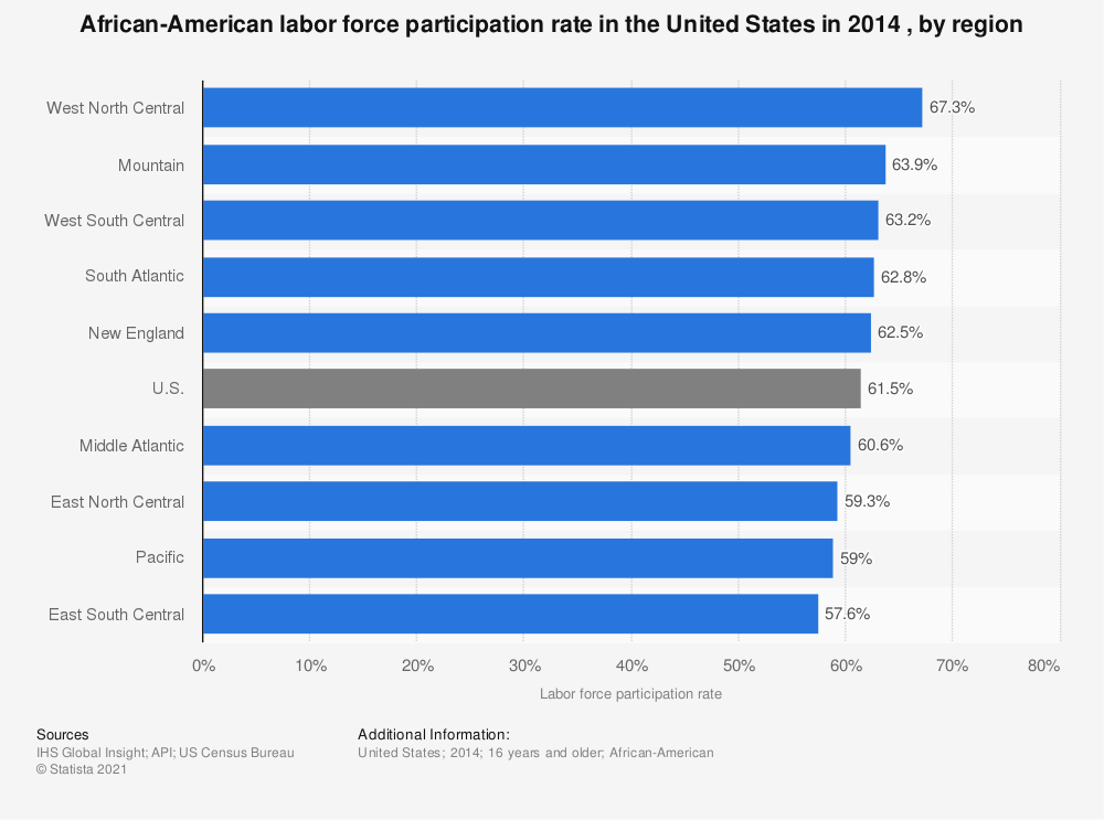 Statistic: African-American labor force participation rate in the United States in 2014 , by region | Statista
