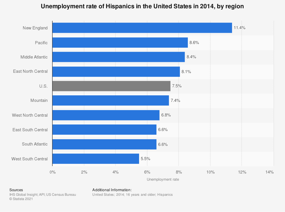 Statistic: Unemployment rate of Hispanics in the United States in 2014, by region   Statista