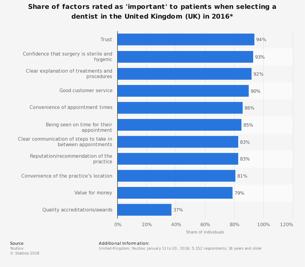 Statistic: Share of factors rated as 'important' to patients when selecting a dentist in the United Kingdom (UK) in 2016* | Statista