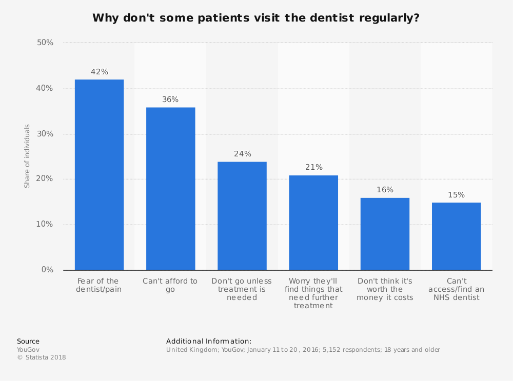 Statistic: Why don't some patients visit the dentist regularly? | Statista
