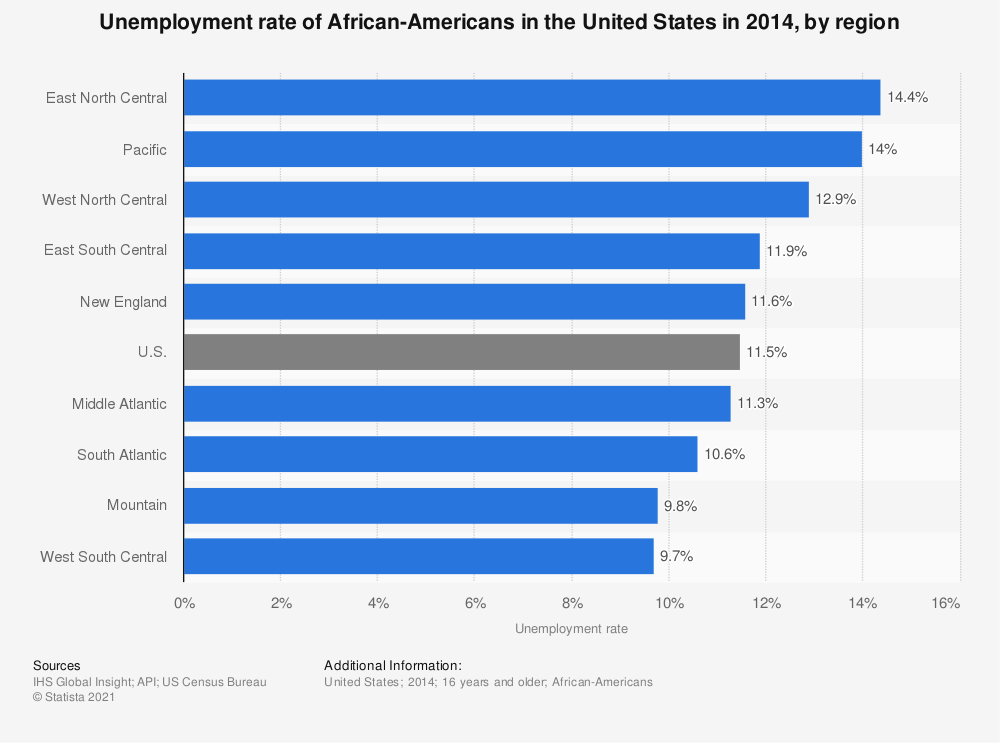 Statistic: Unemployment rate of African-Americans in the United States in 2014, by region | Statista