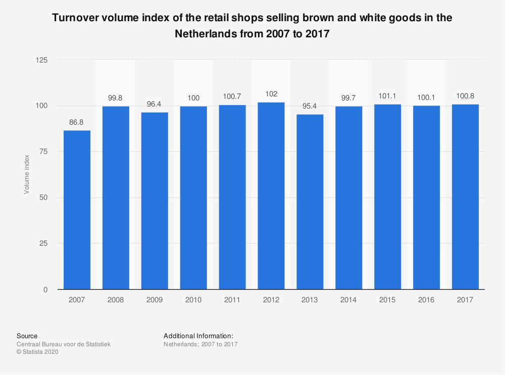 Statistic: Turnover volume index of the retail shops selling brown and white goods in the Netherlands from 2007 to 2017 | Statista