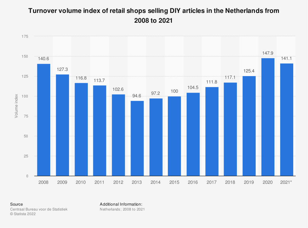 Statistic: Turnover volume index of retail shops selling DIY articles in the Netherlands from 2008 to 2018 | Statista