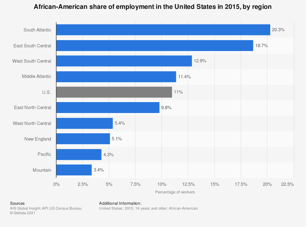 Statistic: African-American share of employment in the United States in 2015, by region   Statista
