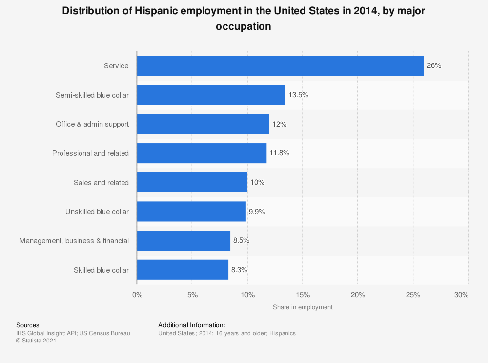 Statistic: Distribution of Hispanic employment in the United States in 2014, by major occupation | Statista