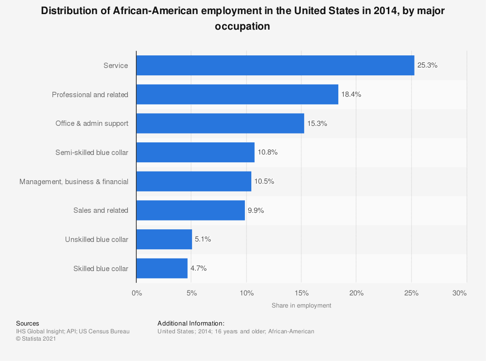 Statistic: Distribution of African-American employment in the United States in 2014, by major occupation | Statista
