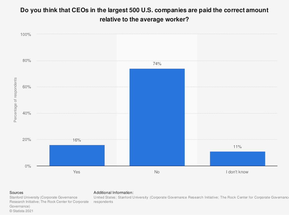 Statistic: Do you think that CEOs in the largest 500 U.S. companies are paid the correct amount relative to the average worker? | Statista