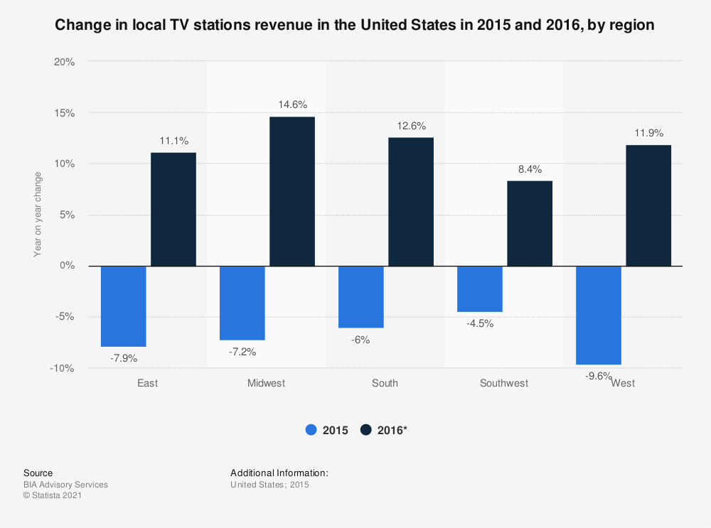 Statistic: Change in local TV stations revenue in the United States in 2015 and 2016, by region | Statista