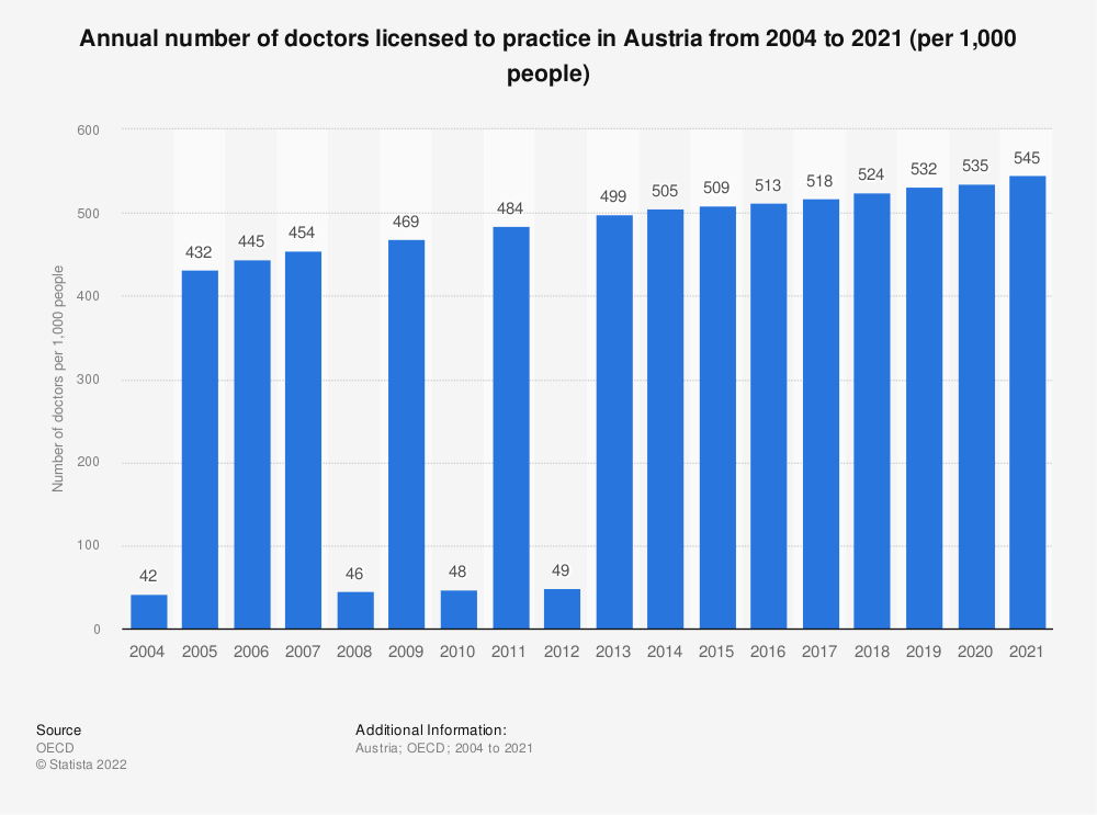 Statistic: Annual number of doctors licensed to practice in Austria from 2000 to 2017 (per 1,000 people) | Statista