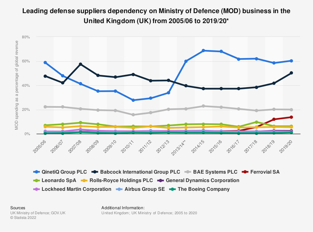 Statistic: Leading defense suppliers dependency on Ministry of Defence (MOD) business in the United Kingdom (UK) from 2005/06 to 2018/19* | Statista