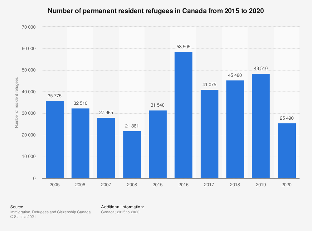 Statistic: Number of permanent resident refugees in Canada from 2005 to 2016 | Statista