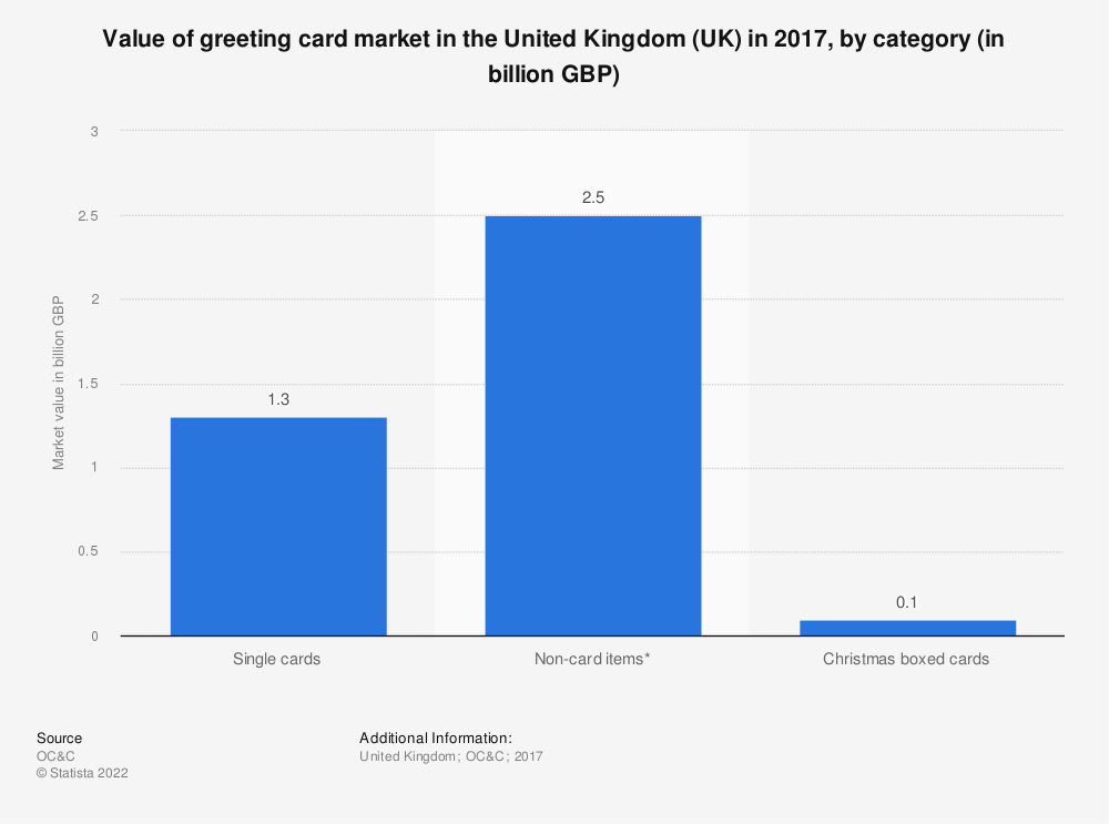 Statistic: Value of greeting card market in the United Kingdom (UK) in 2017, by category (in billion GBP) | Statista