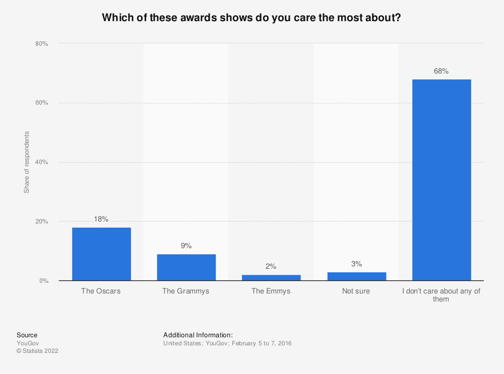 Statistic: Which of these awards shows do you care the most about? | Statista