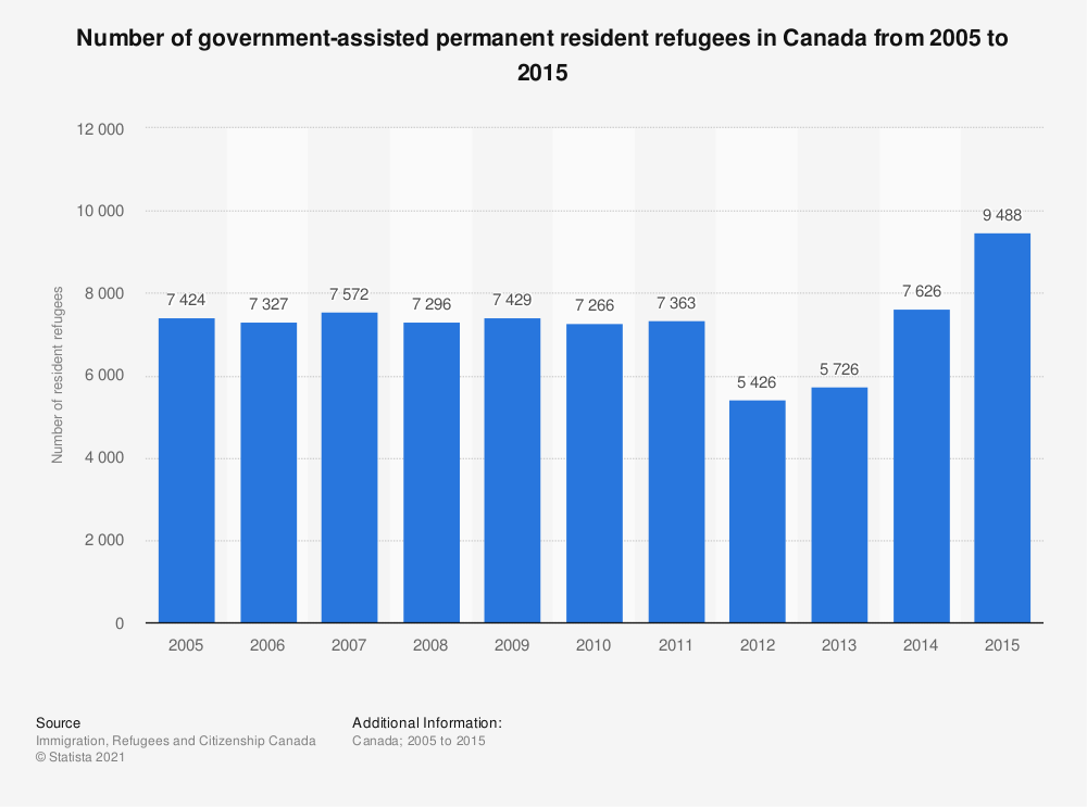 Statistic: Number of government-assisted permanent resident refugees in Canada from 2005 to 2015 | Statista