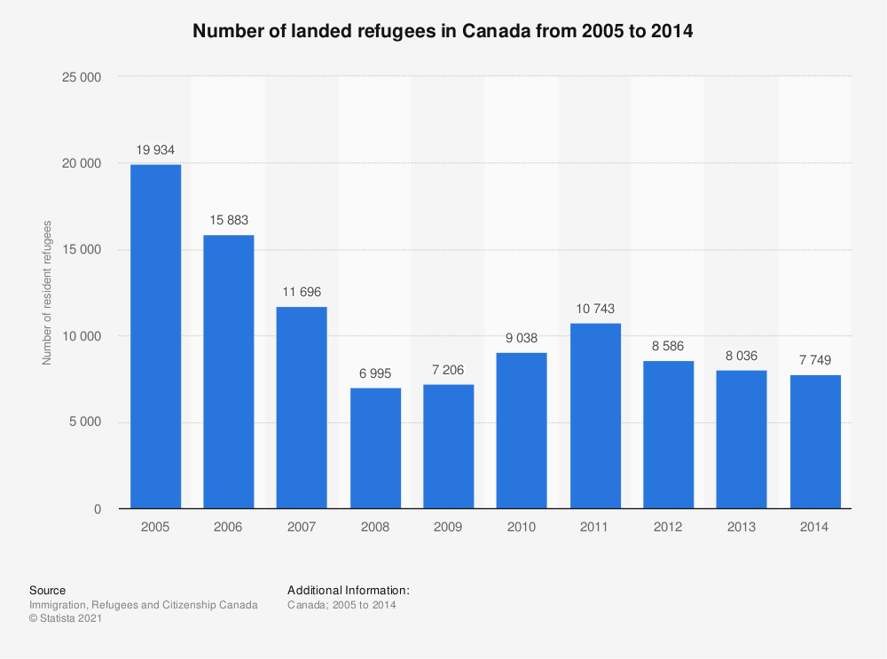 Statistic: Number of landed refugees in Canada from 2005 to 2014 | Statista