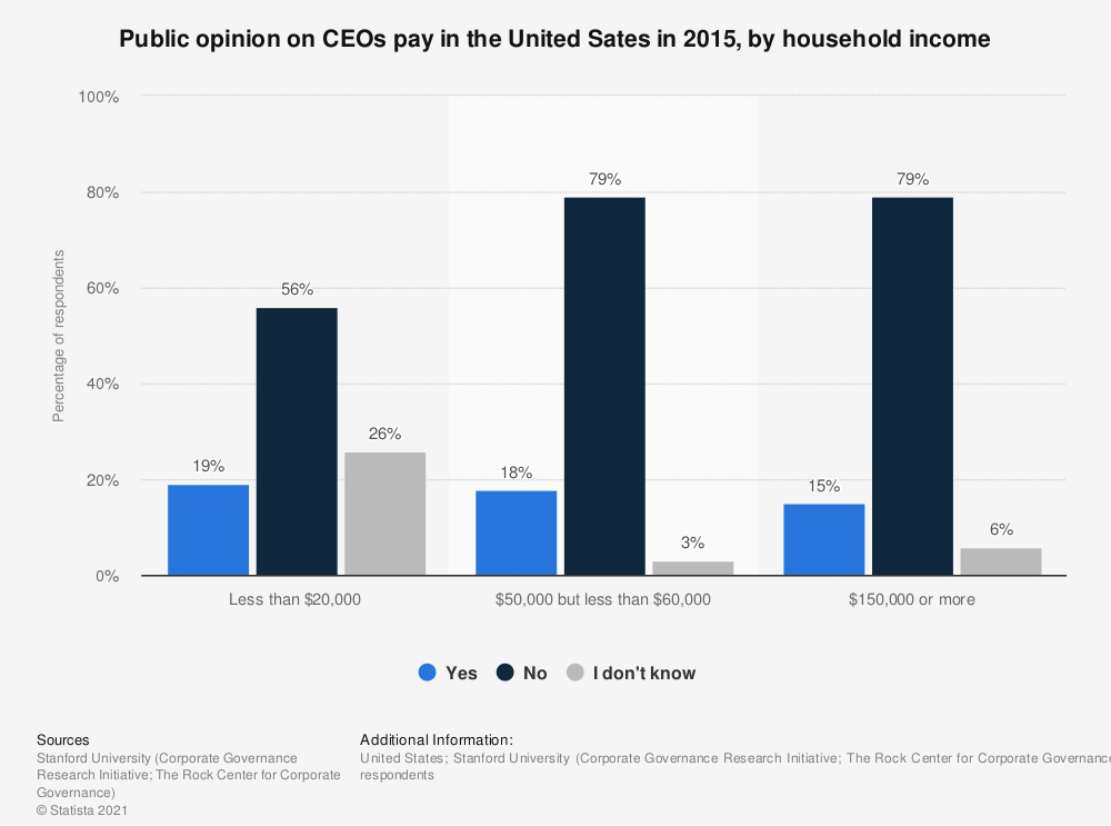 Statistic: Public opinion on CEOs pay in the United Sates in 2015, by household income | Statista