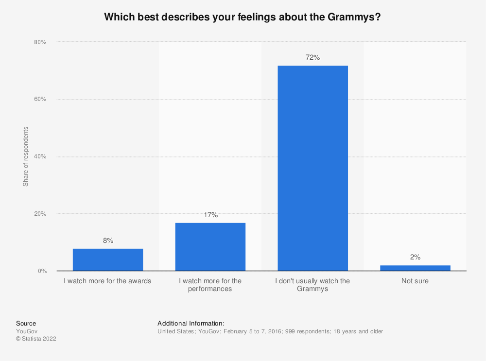 Statistic: Which best describes your feelings about the Grammys? | Statista