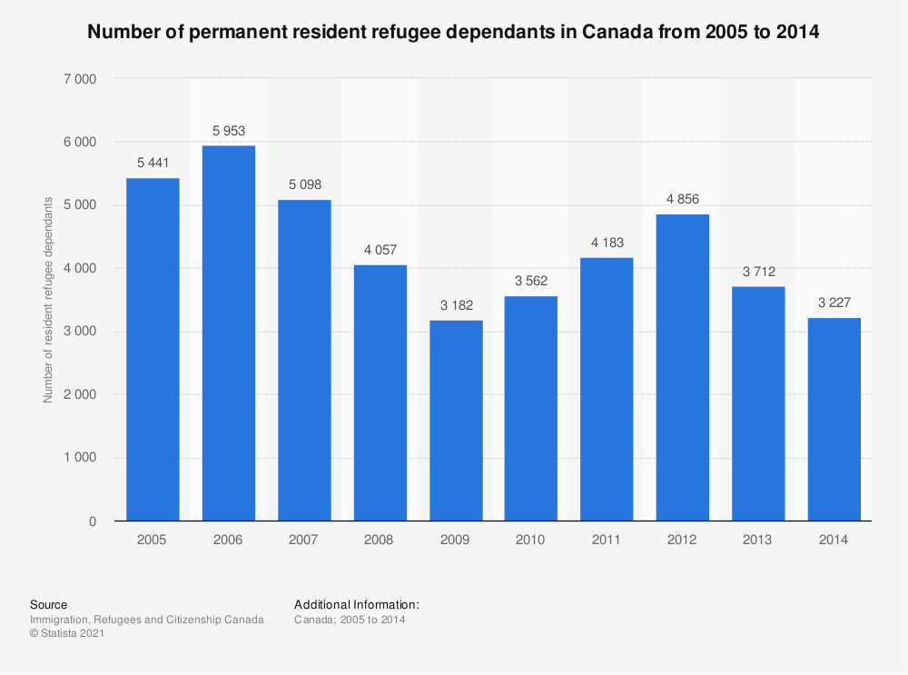 Statistic: Number of permanent resident refugee dependants in Canada from 2005 to 2014 | Statista