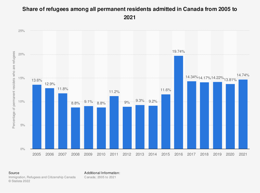 Statistic: Share of refugees among all permanent residents admitted in Canada from 2005 to 2019 | Statista