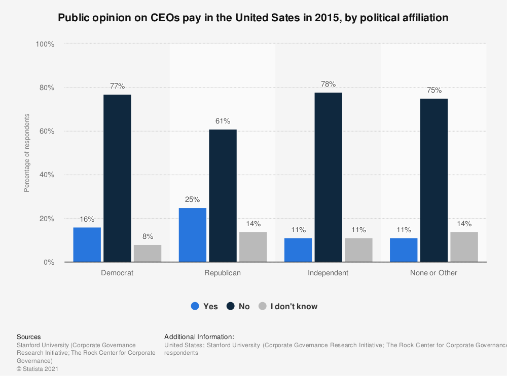 Statistic: Public opinion on CEOs pay in the United Sates in 2015, by political affiliation | Statista