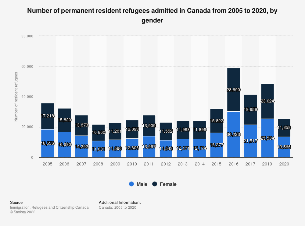 Statistic: Number of permanent resident refugees admitted in Canada from 2005 to 2017, by gender | Statista
