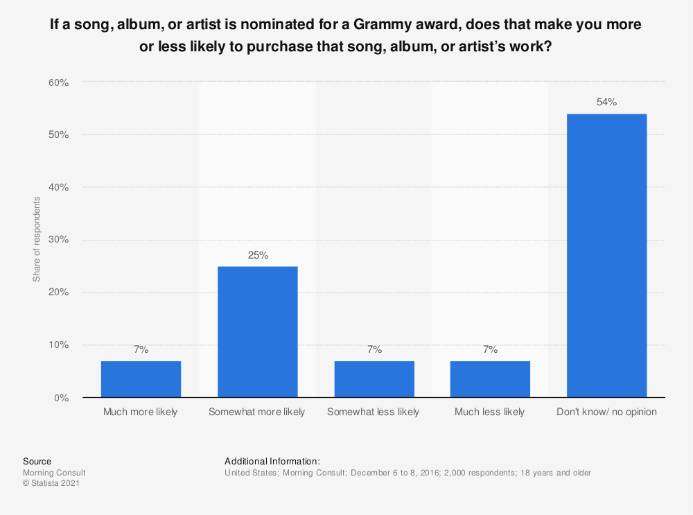 Statistic: If a song, album, or artist is nominated for a Grammy award, does that make you more or less likely to purchase that song, album, or artist's work? | Statista