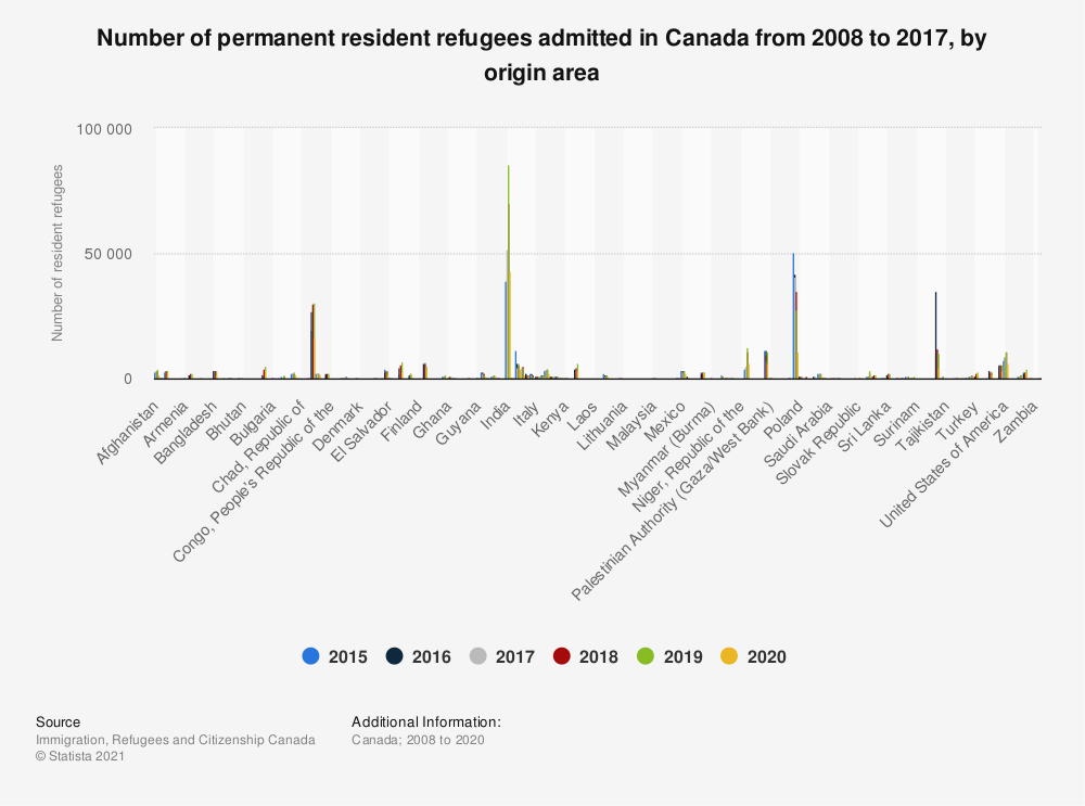 Statistic: Number of permanent resident refugees in Canada from 2008 to 2017, by origin area | Statista