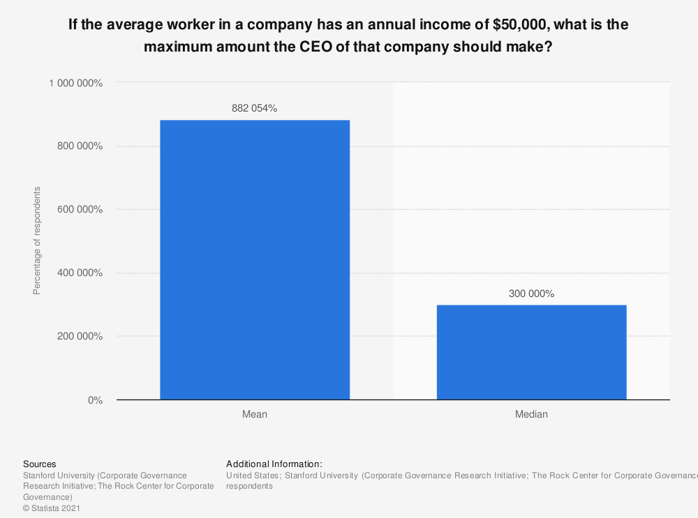 Statistic: If the average worker in a company has an annual income of $50,000, what is the maximum amount the CEO of that company should make? | Statista