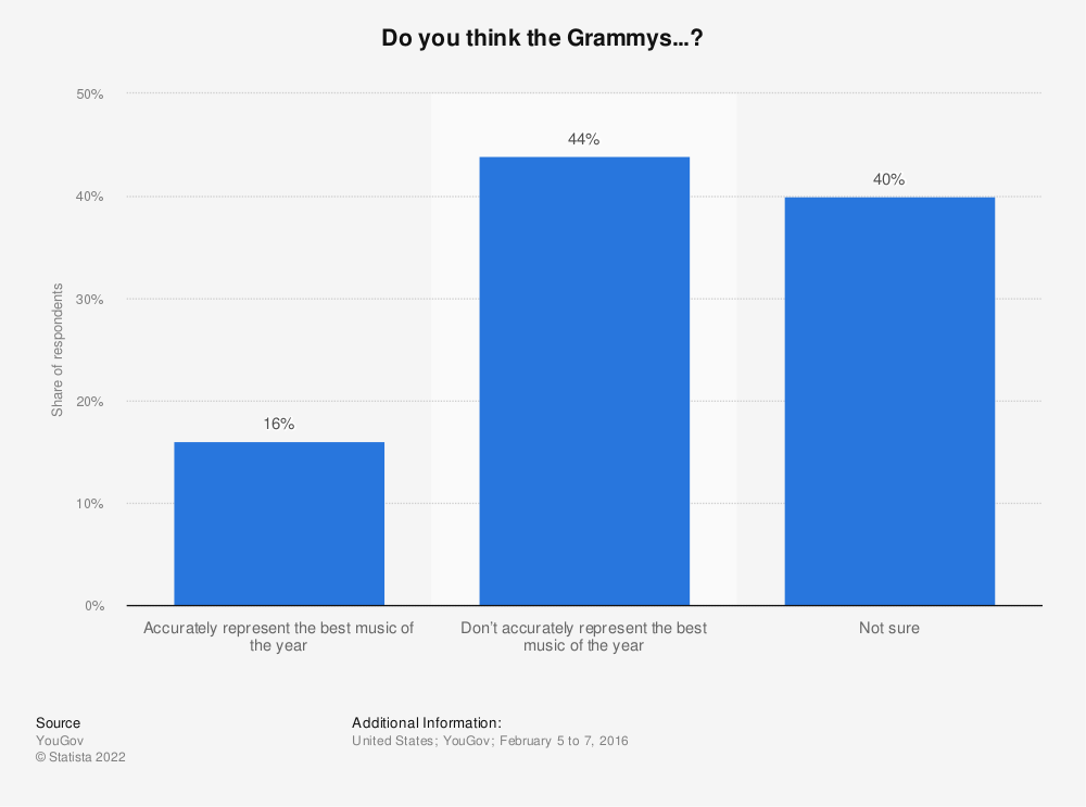 Statistic: Do you think the Grammys...? | Statista