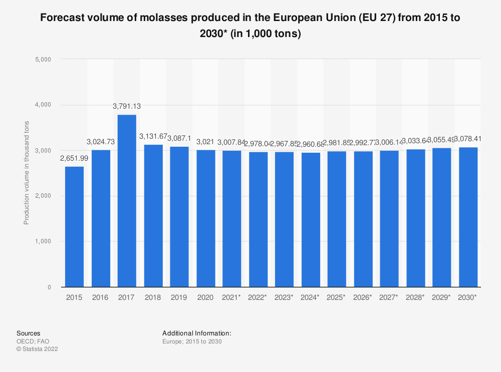 Statistic: Forecast volume of molasses produced in the European Union (EU 28) from 2015 to 2027* (in 1,000 tonnes) | Statista
