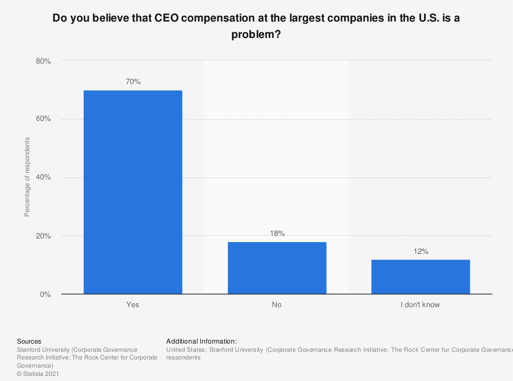 Statistic: Do you believe that CEO compensation at the largest companies in the U.S. is a problem? | Statista