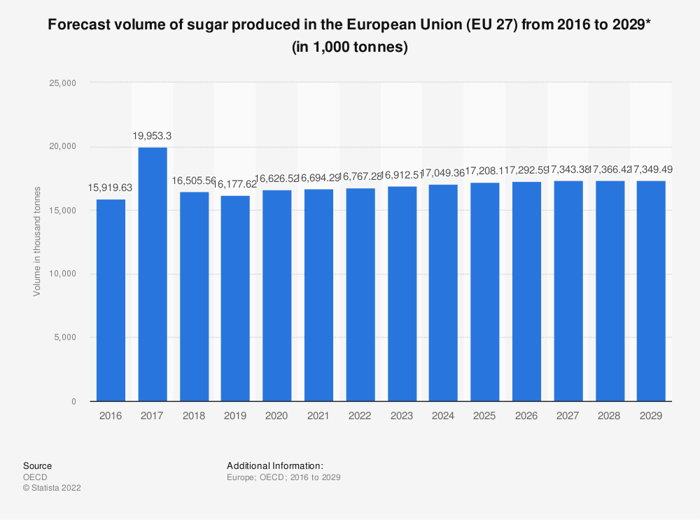 Statistic: Forecast volume of sugar produced in the European Union (EU 28) from 2015 to 2027* (in 1,000 tonnes) | Statista