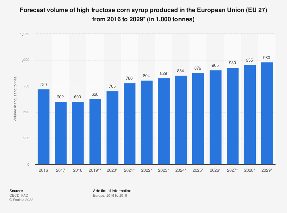 Statistic: Forecast volume of high fructose corn syrup produced in the European Union (EU 27) from 2016 to 2029* (in 1,000 tonnes)   Statista