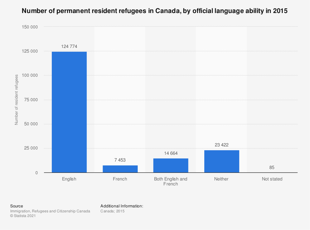 Statistic: Number of permanent resident refugees in Canada, by official language ability in 2015 | Statista