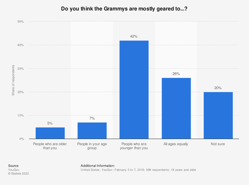 Statistic: Do you think the Grammys are mostly geared to...? | Statista