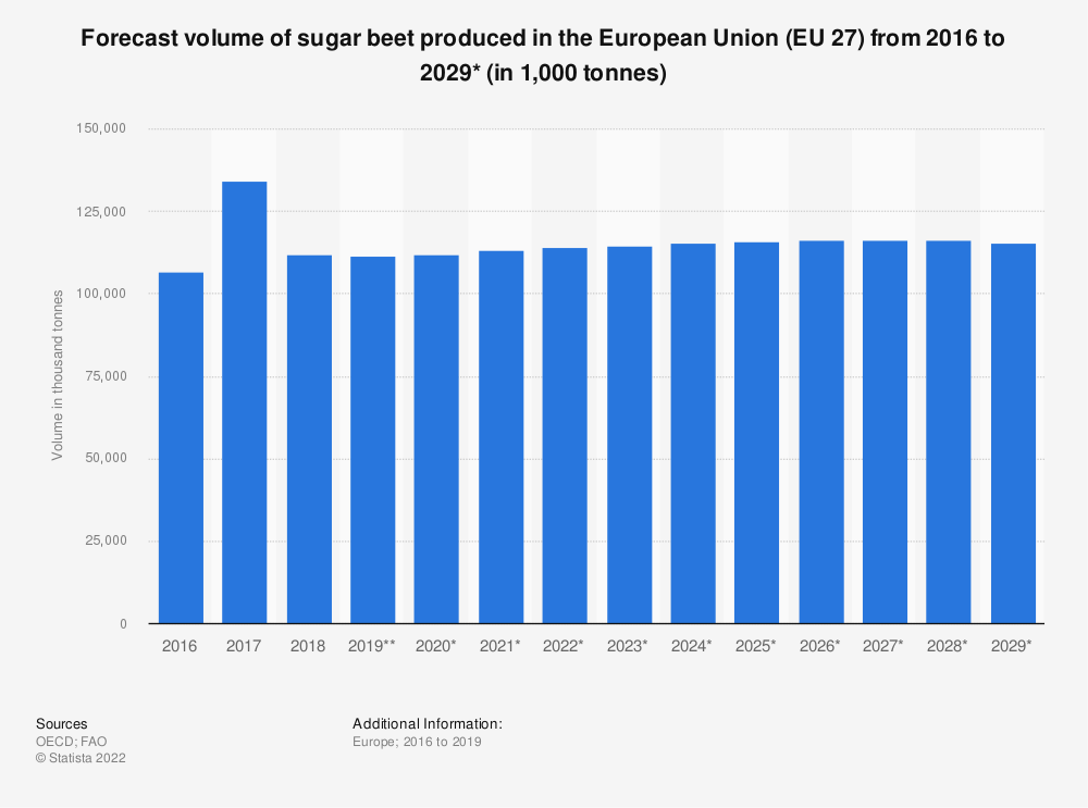 Statistic: Forecast volume of sugar beet produced in the European Union (EU 27) from 2016 to 2029* (in 1,000 tonnes) | Statista