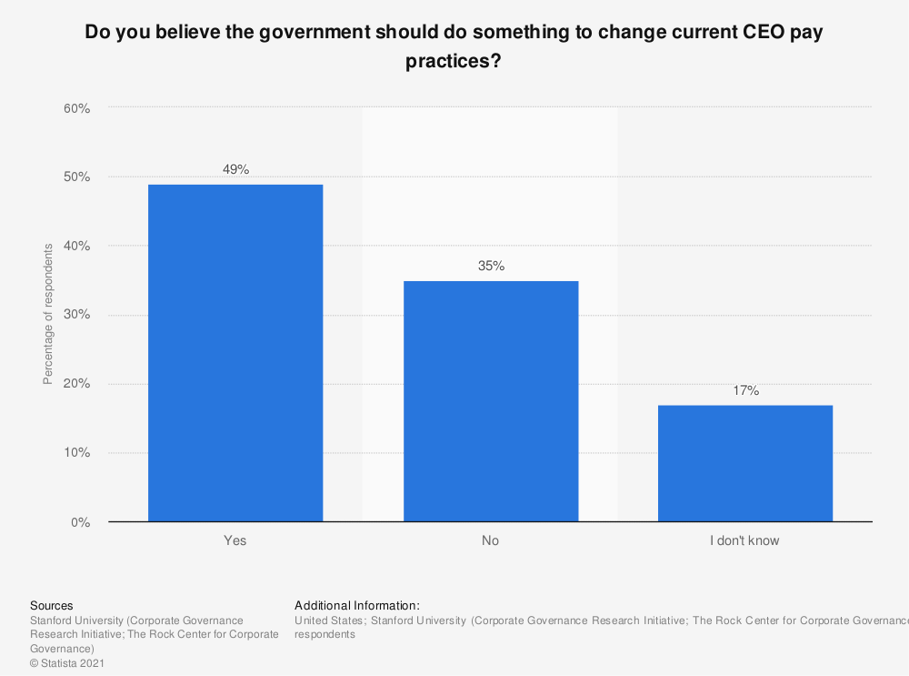 Statistic: Do you believe the government should do something to change current CEO pay practices? | Statista