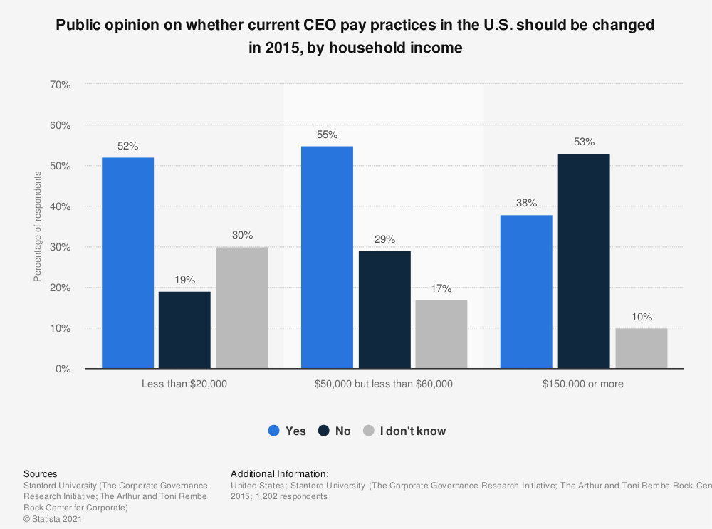 Statistic: Public opinion on whether current CEO pay practices in the U.S. should be changed in 2015, by household income | Statista