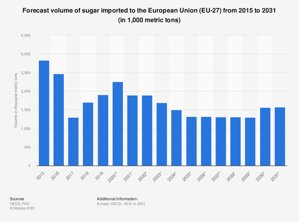 Statistic: Forecast volume of sugar imported to the European Union (EU 28) from 2015 to 2027* (in 1,000 tonnes) | Statista