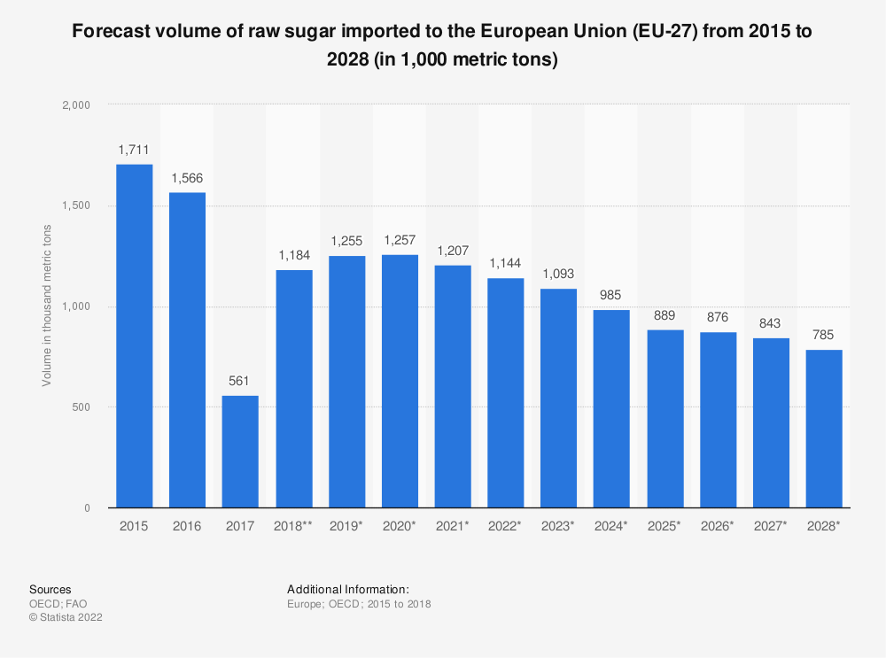 Statistic: Forecast volume of raw sugar imported to the European Union (EU 28) from 2015 to 2027* (in 1,000 tonnes) | Statista
