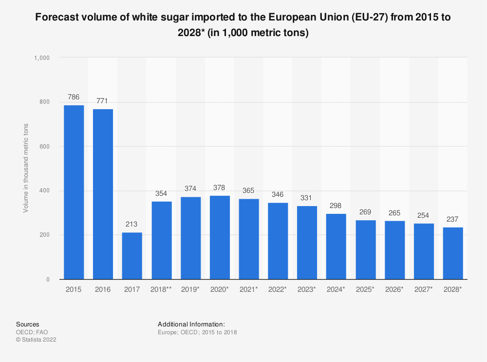 Statistic: Forecast volume of white sugar imported to the European Union (EU 27) from 2015 to 2028* (in 1,000 tonnes) | Statista