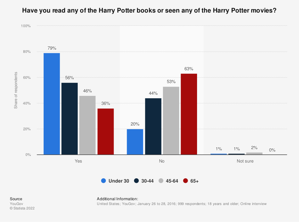 Statistic: Have you read any of the Harry Potter books or seen any of the Harry Potter movies? | Statista