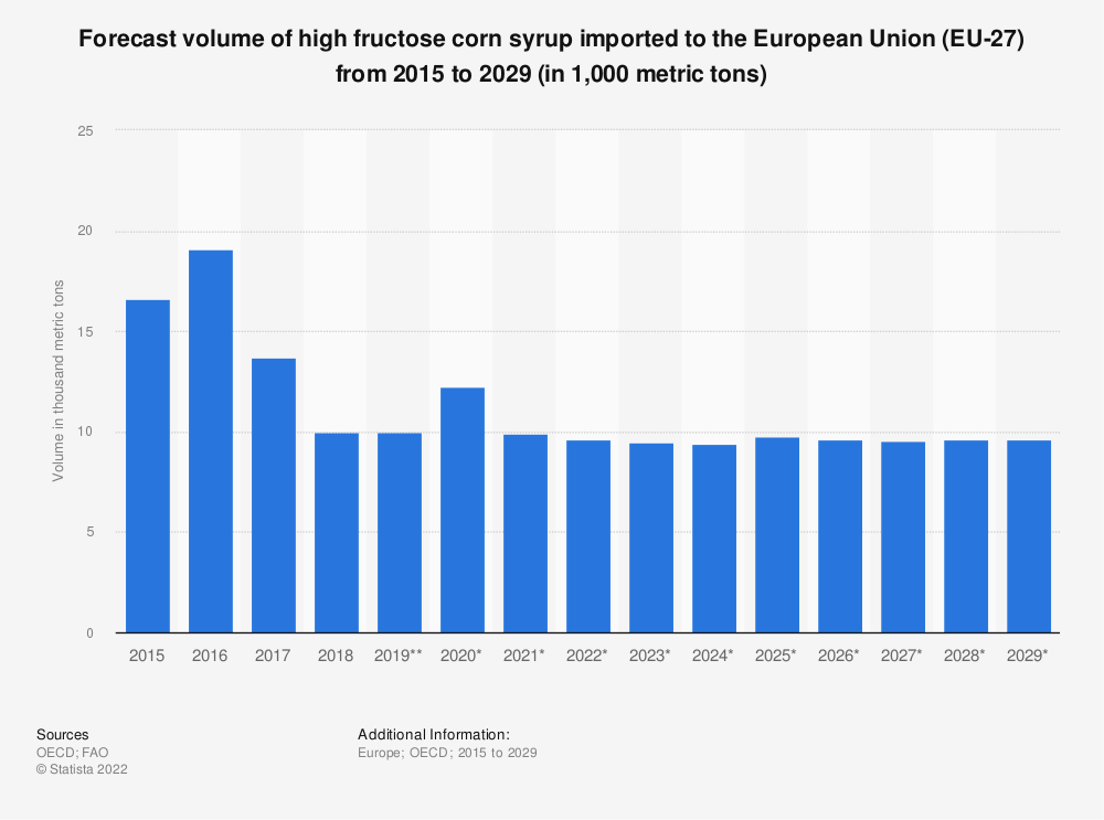 Statistic: Forecast volume of high fructose corn syrup imported to the European Union (EU 27) from 2015 to 2028* (in 1,000 tonnes) | Statista