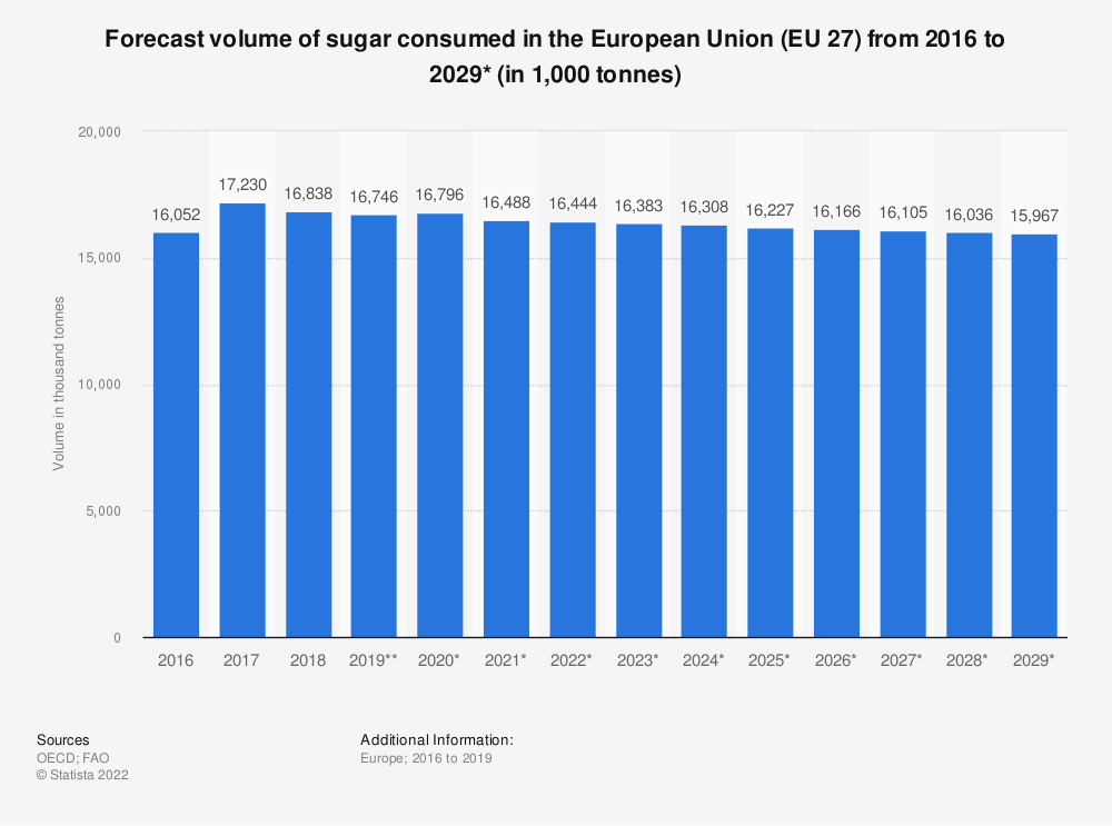 Statistic: Forecast volume of sugar consumed in the European Union (EU 27) from 2015 to 2028* (in 1,000 tonnes)  | Statista
