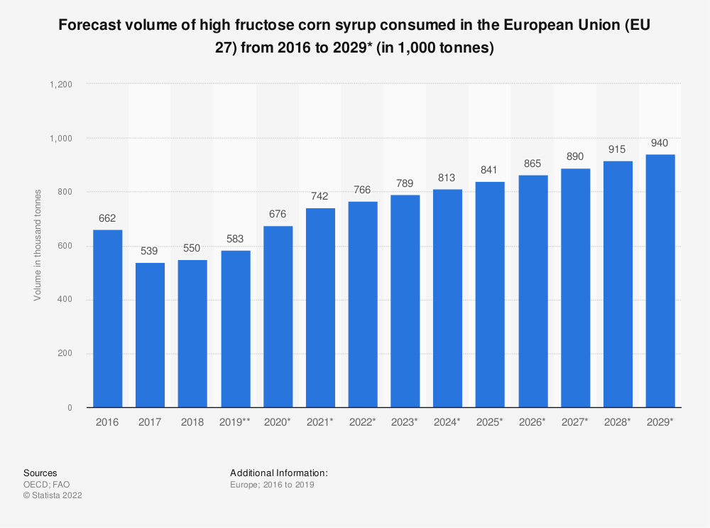 Statistic: Forecast volume of high fructose corn syrup consumed in the European Union (EU 28) from 2015 to 2027* (in 1,000 tonnes)  | Statista