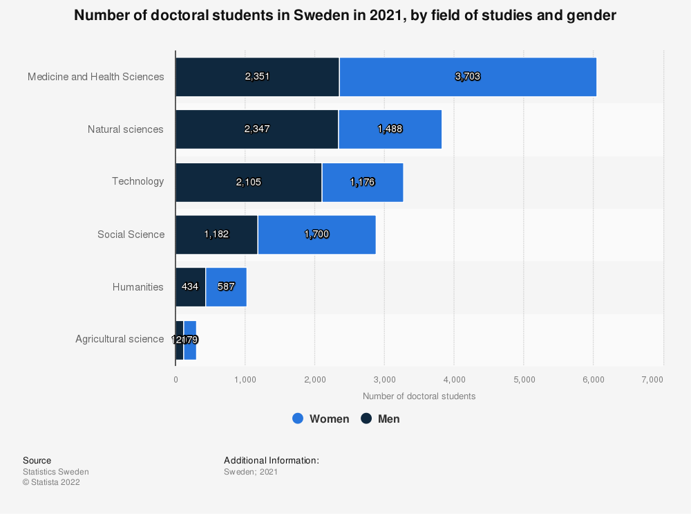 Statistic: The number of doctoral students in Sweden in 2017, by field of studies and gender | Statista